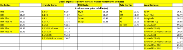 Kia Seltos priced at Rs 9.69 lakh. How does it fare against the Creta, Harrier, Hector and the Compass, on paper?