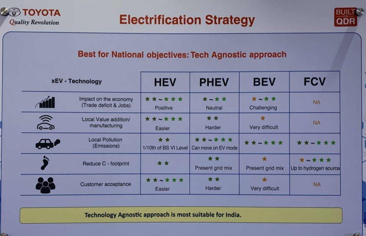 Toyota claims a hybrid strategy better suits India's national objectives
