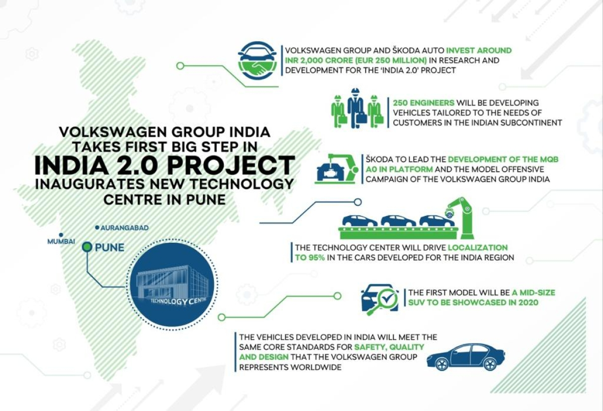 Volkswagen Group and Skoda Auto India inaugurate new technology centre in Pune