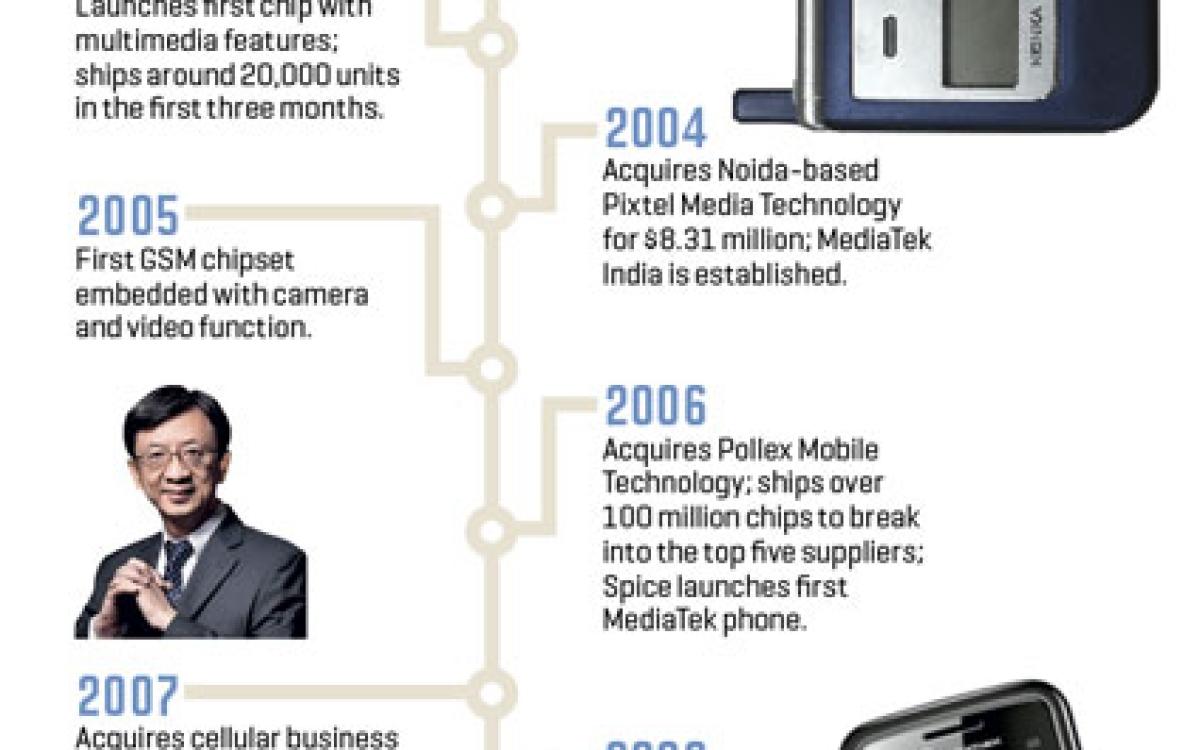 Mediatek: Telecom's invisible force