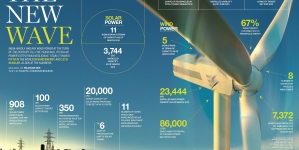 Wind power: The new wave