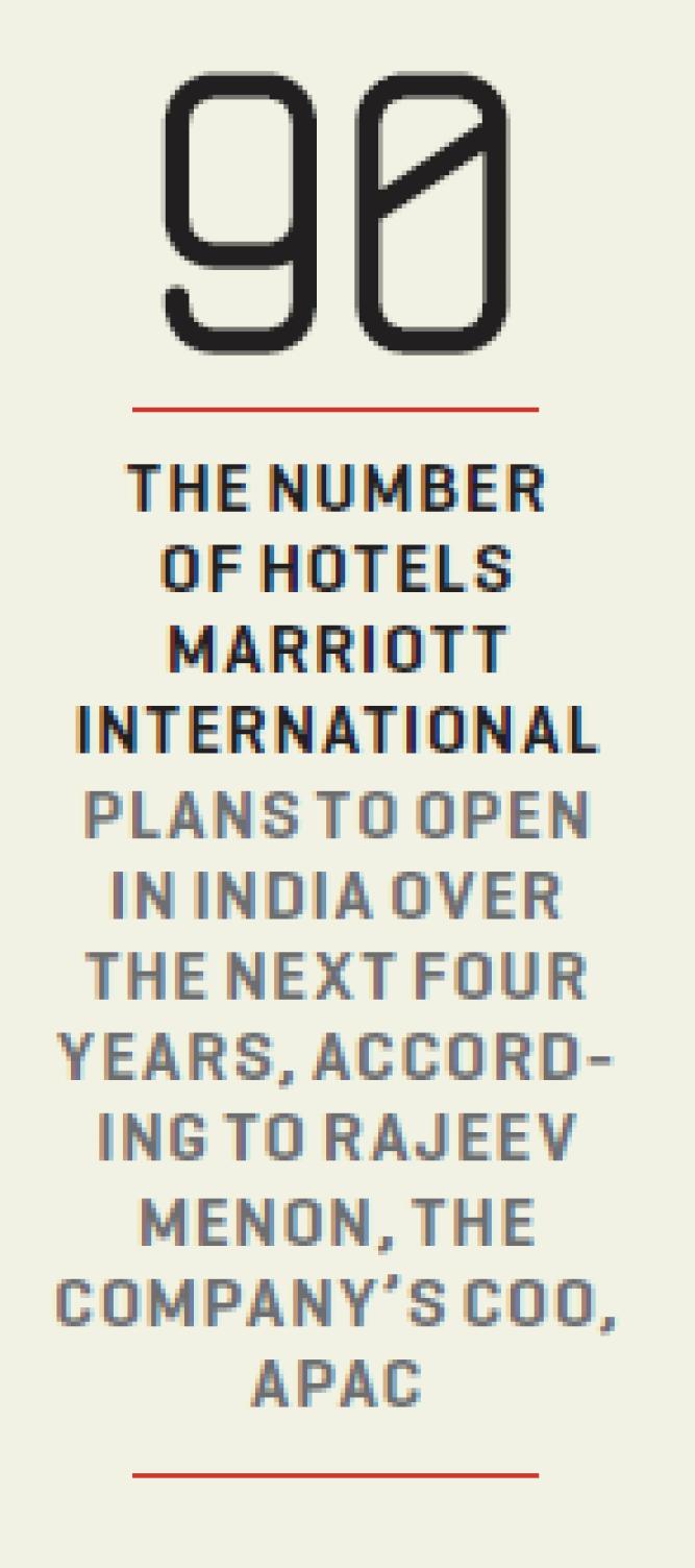 itc hotels competitors