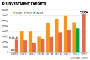Govt. likely to meet disinvestment target
