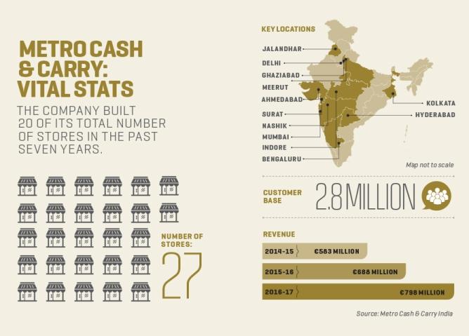 Metro Cash & Carry: In pursuit of profits