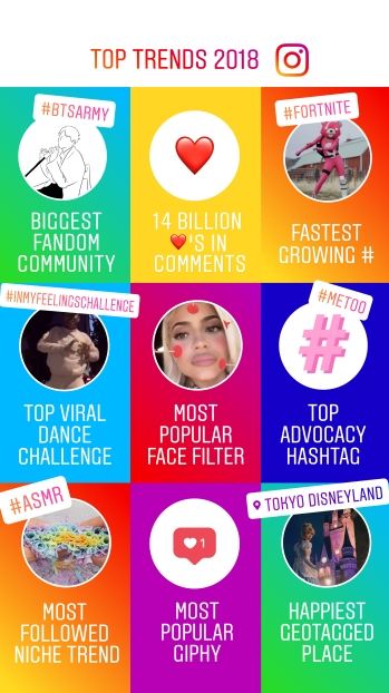 From #Metoo to #Virushka, India on Instagram in 2018