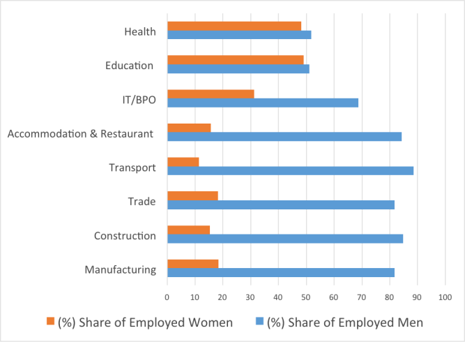 Figure 2: Female-Male Sector Wise Workforce Participation (%) Source: Author's calculations from World Bank Database.