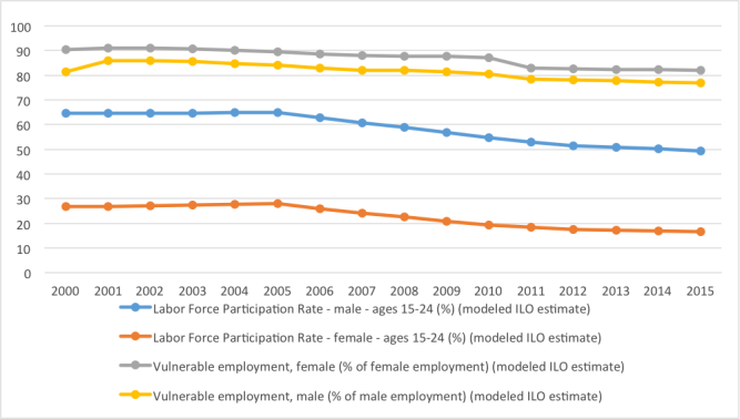Figure 1: Female-Male Distribution of Employment Scenario (LFPR vs. Vulnerable Employment Ratio in %) Source: Author's calculations from World Bank Database