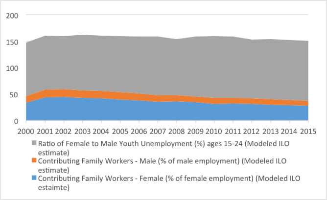 Figure 3: Female-Male Youth Unemployment vs. Female-Male Contributing Family Workers Source: Author's calculations from World Bank Database
