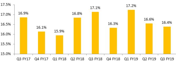 Trend in aggregate EBITDA margin for sample of 648 companies.