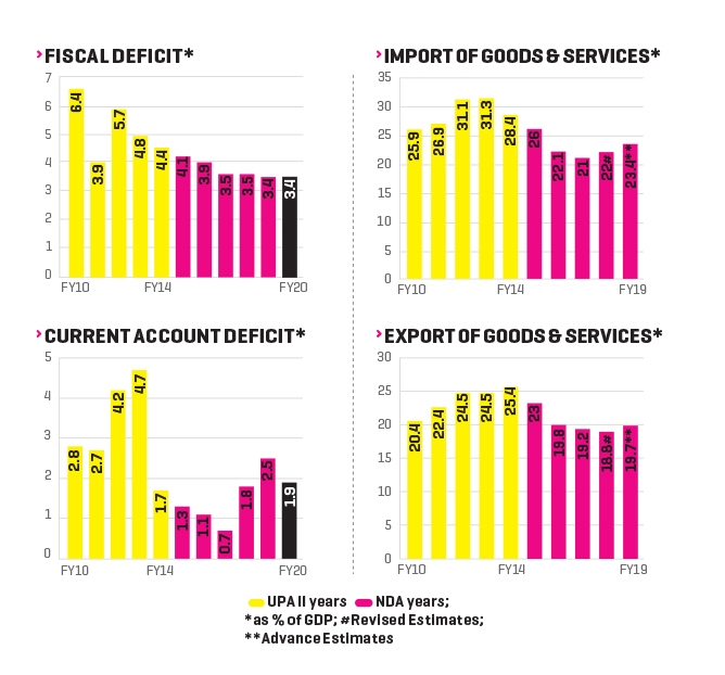 Indian economy: A fuzzy future