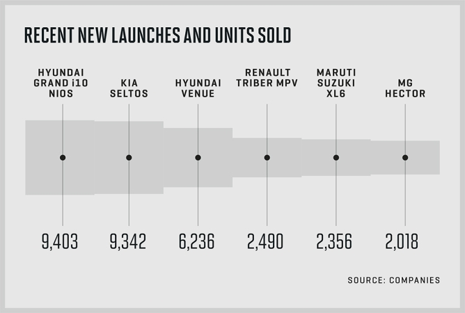 New launches and their August sales