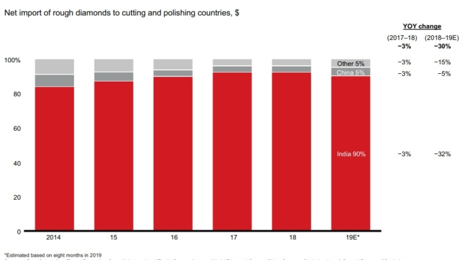 India continued to dominate the cutting and polishing industry.