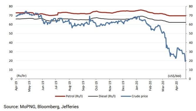 Fuel retail prices in Delhi vs. Brent crude price; Fuel prices have not been reset since March 16
