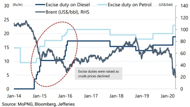 Crude prices and fuel excise duties; Government has earlier raised duties on fuel as crude prices declined