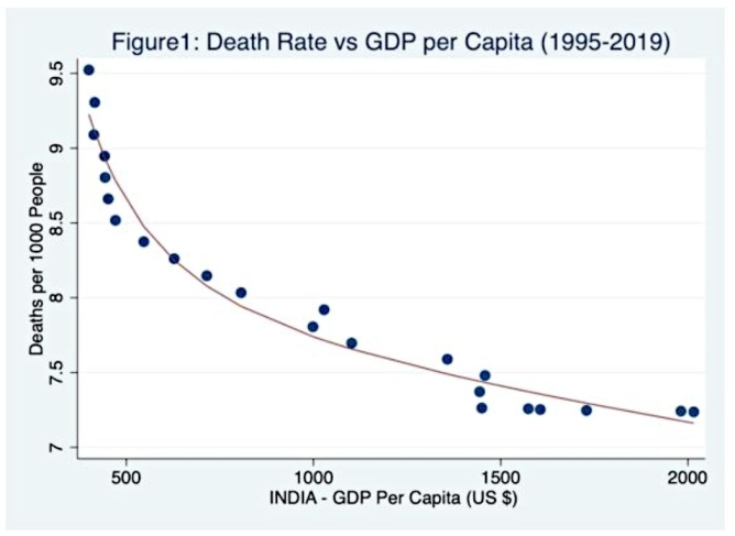 Figure 1: Mortality rates vs real per capita GDP, 1995-2019