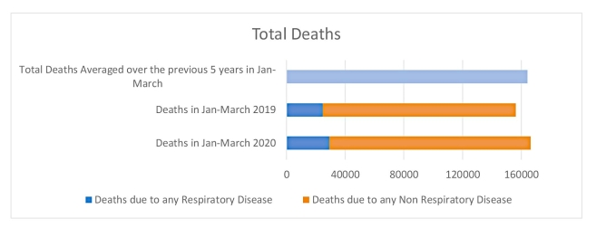 Figure 4A: Total deaths in the UK during January-March due to respiratory and non-respiratory causes