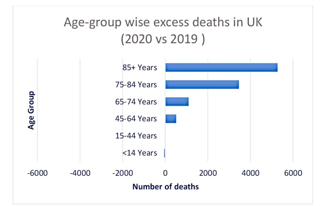 Figure 4B: Excess deaths n the UK during January-March due to respiratory and non-respiratory causes