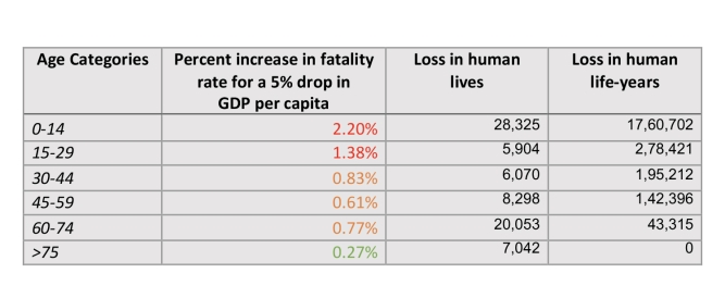 Table 1: Increase in fatality rates for drop in GDP across different age categories