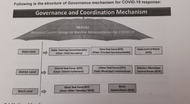 Structure of governance mechanism for Covid-19 response.