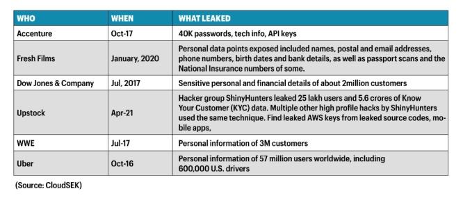 Recent online attacks using leaked AWS keys.