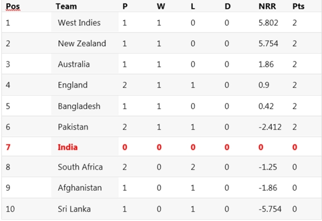 Cricket World Cup 2019 Points Table