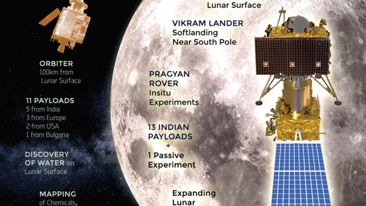Chandrayaan-2 Mission: Off to the Moon