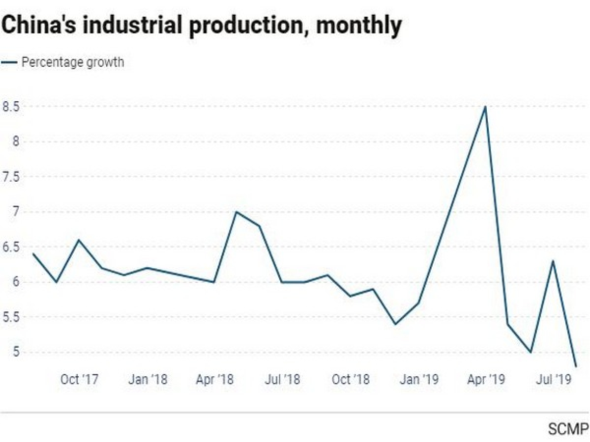 China's industrial output growth falls to 17-year low as trade war escalates