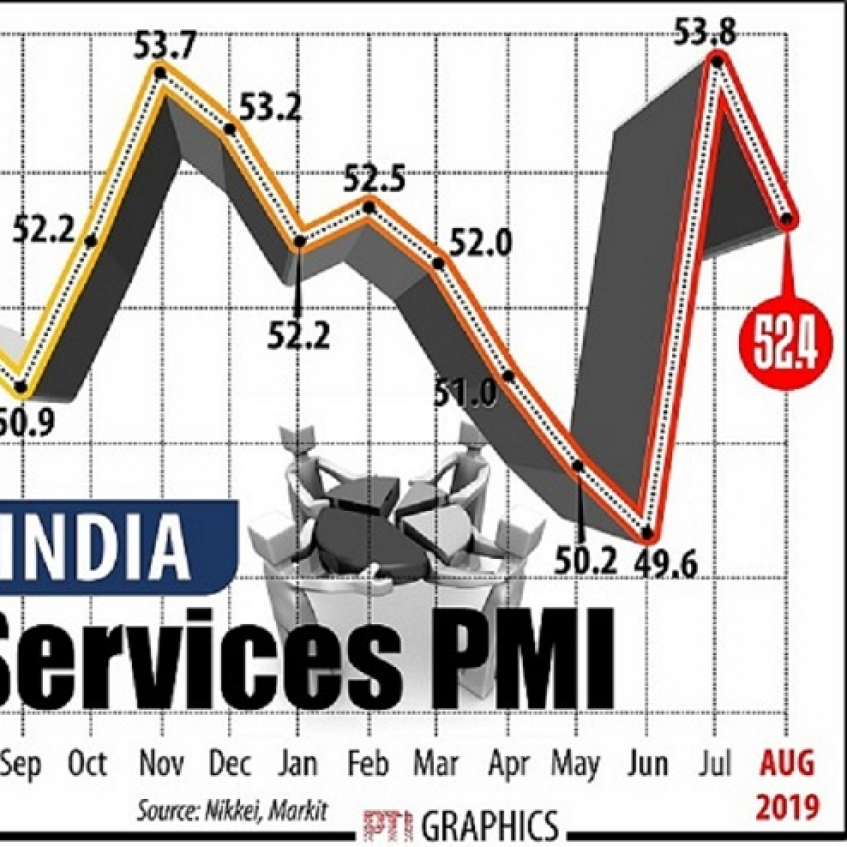 India's services sector activity moderates in Aug: PMI