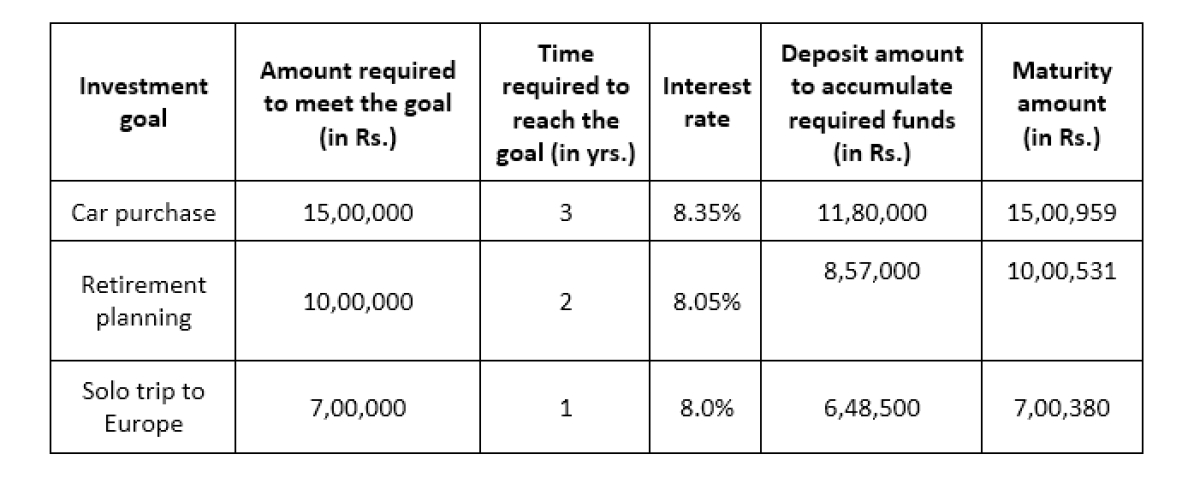 Bajaj Finance offers Multi-Deposit Facility for NRI FD