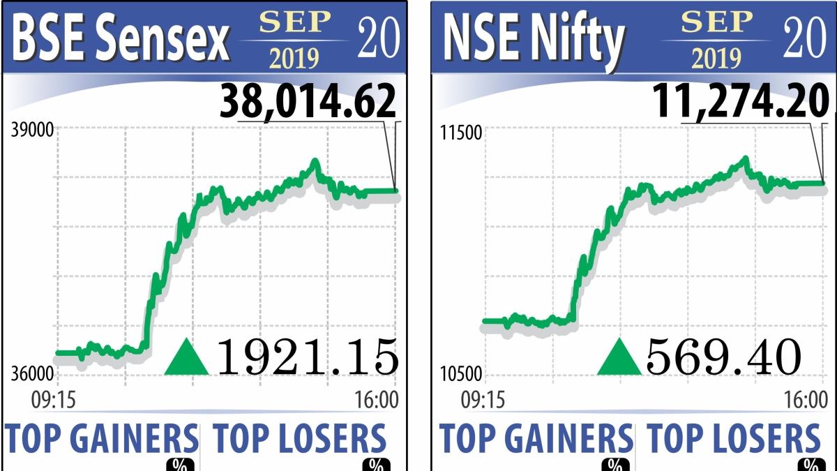 Sensex zooms 1,921 points on FM's tax booster; investor wealth soars Rs 6.8 lk cr