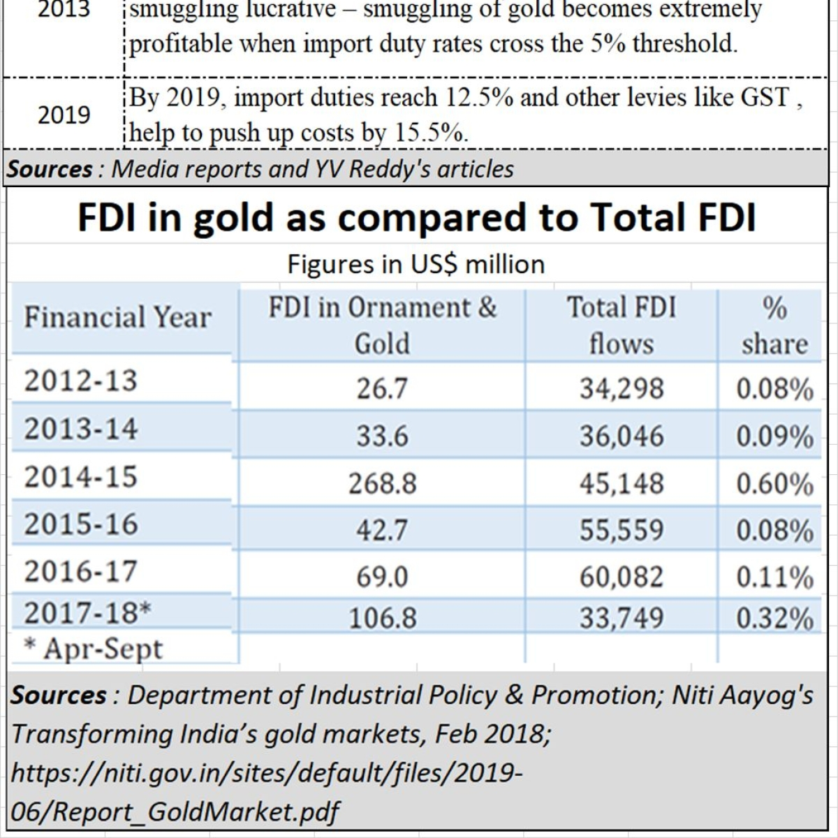 Urgent need for gold reforms