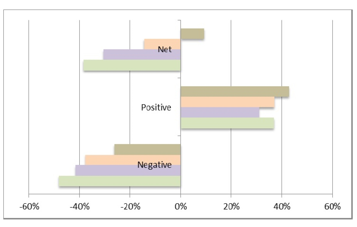 Market Report: 40% companies lose more than 50% in value; only 16% give positive return