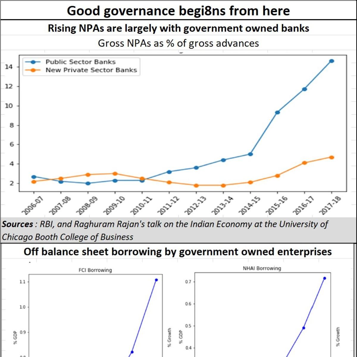 Good governance begins at home itself