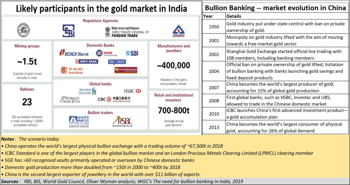 The case for bullion banking in India