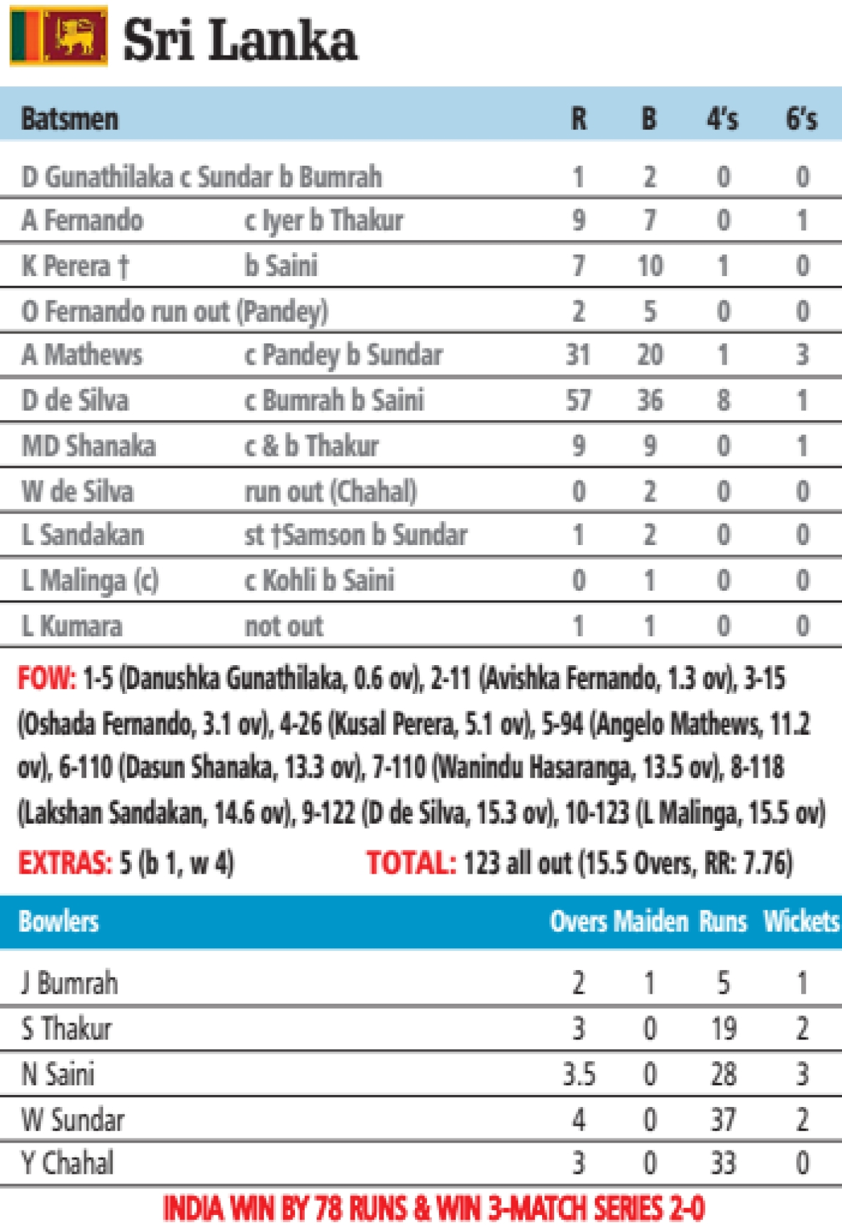Ind vs SL 3rd T20I: Just two Easy for Kohli's men to grab the series