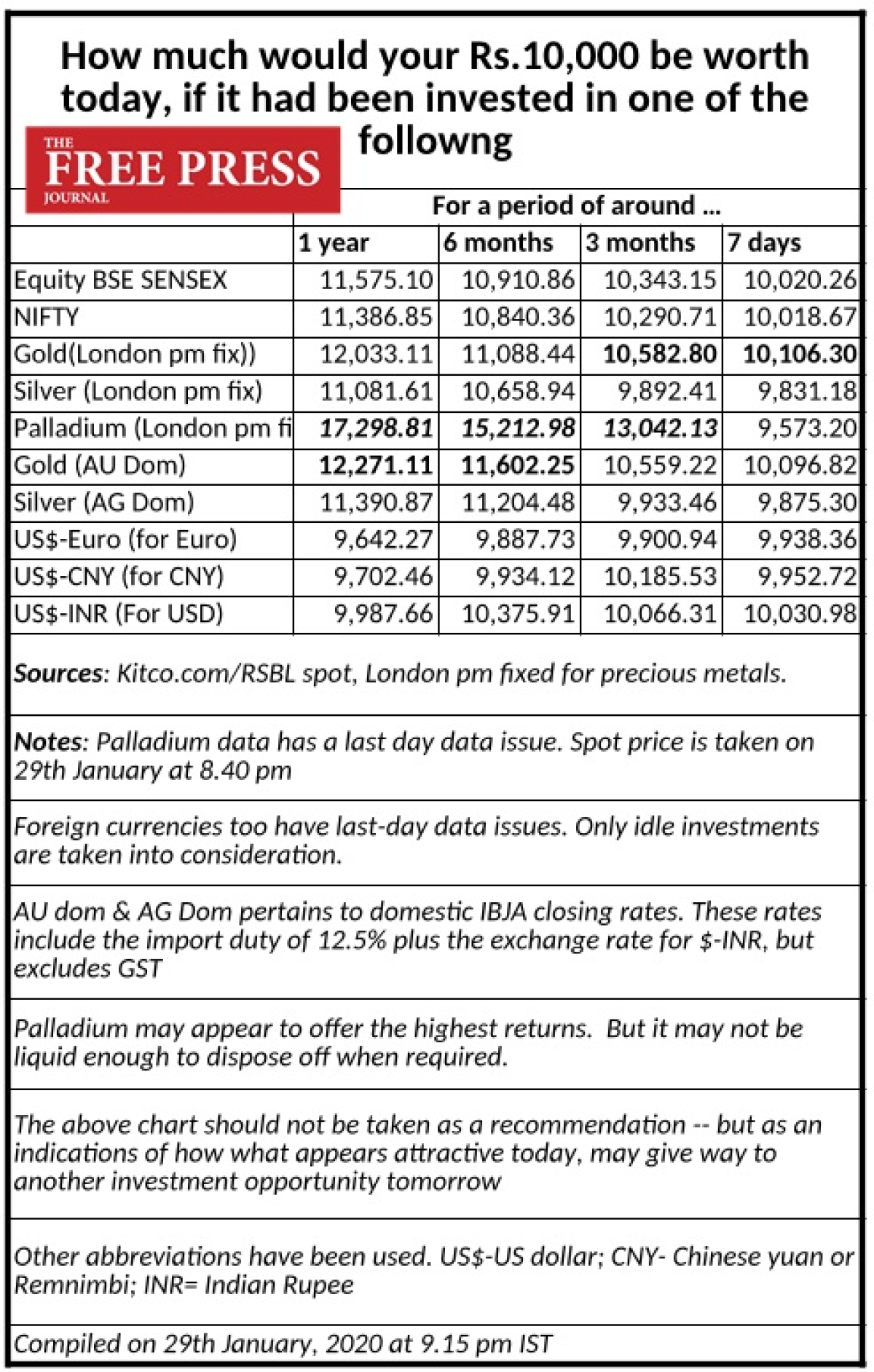 How much would your Rs 10,000 be worth on Jan 30, 2020, if you invested a year ago in stock market, silver or gold?