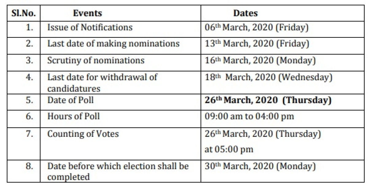 Elections for 55 Rajya Sabha seats from 17 states to be held on March 26