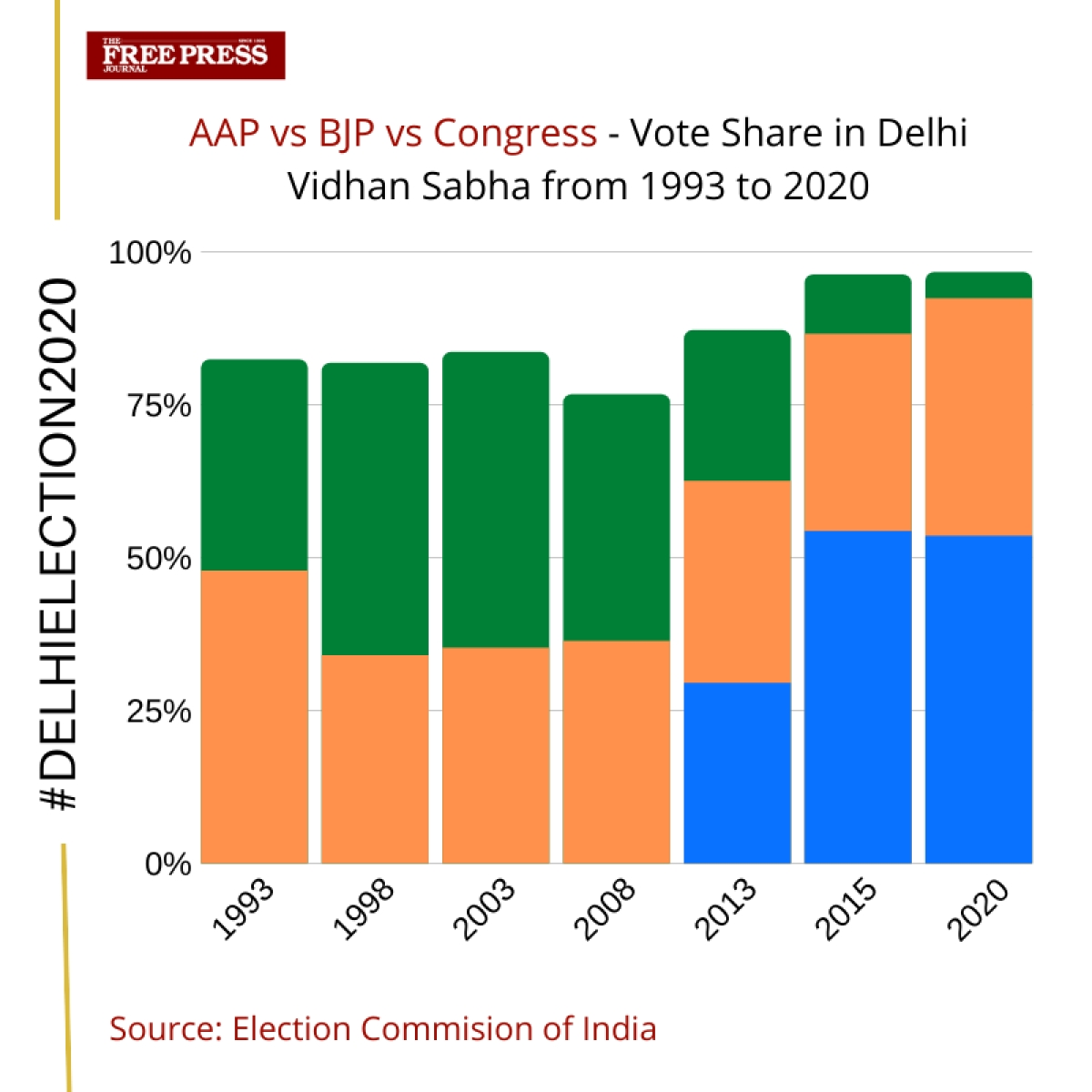 Delhi Election 2020: How Cong's vote share has disappeared since 1993
