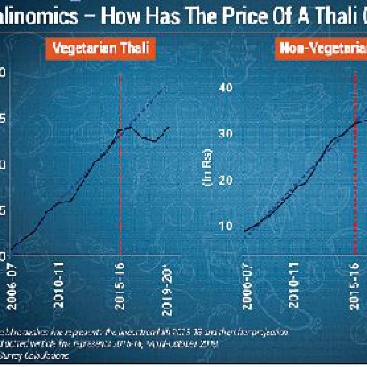 Thalinomics: Joke on your plate!