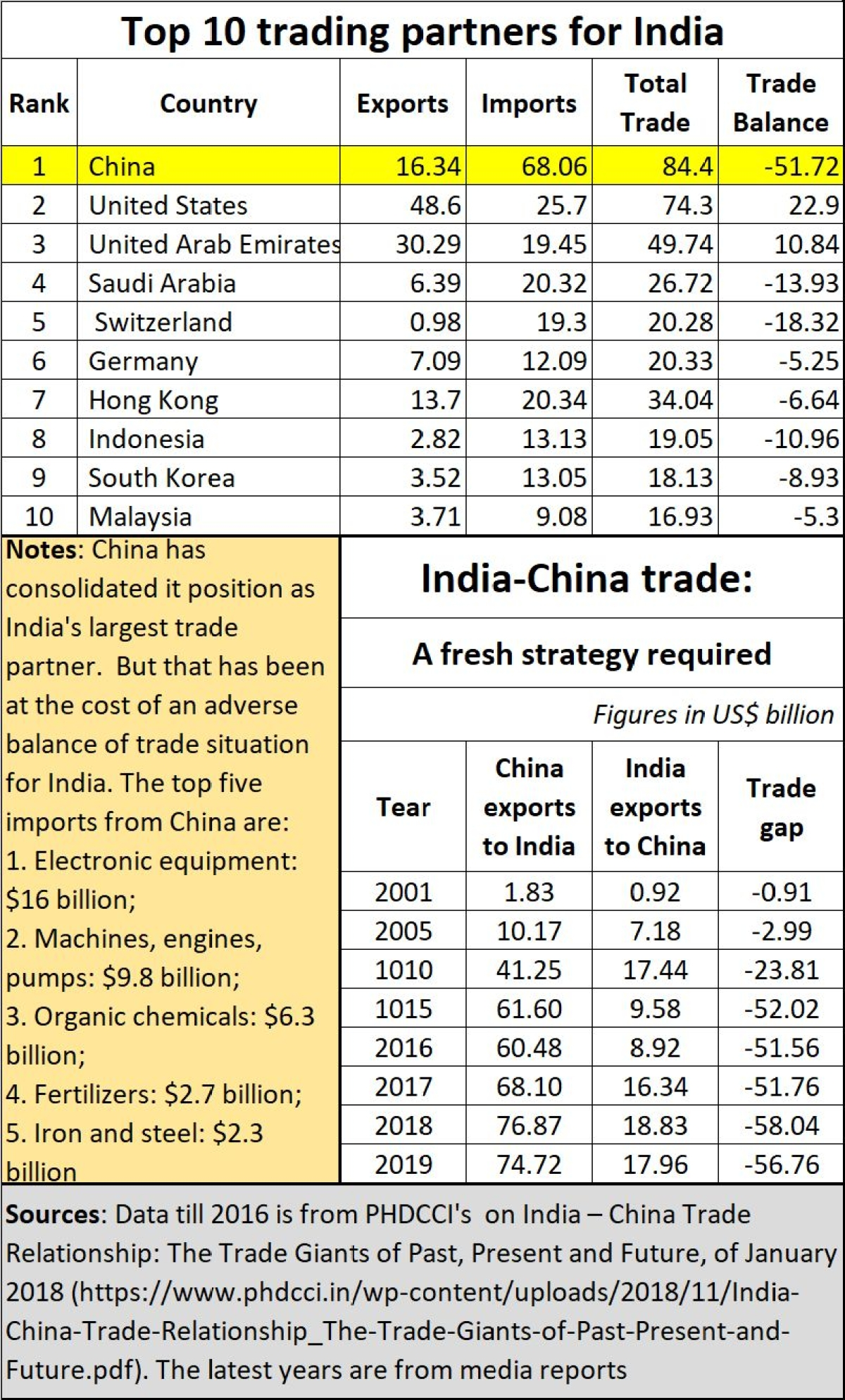 Strategy for healthier India-China trade