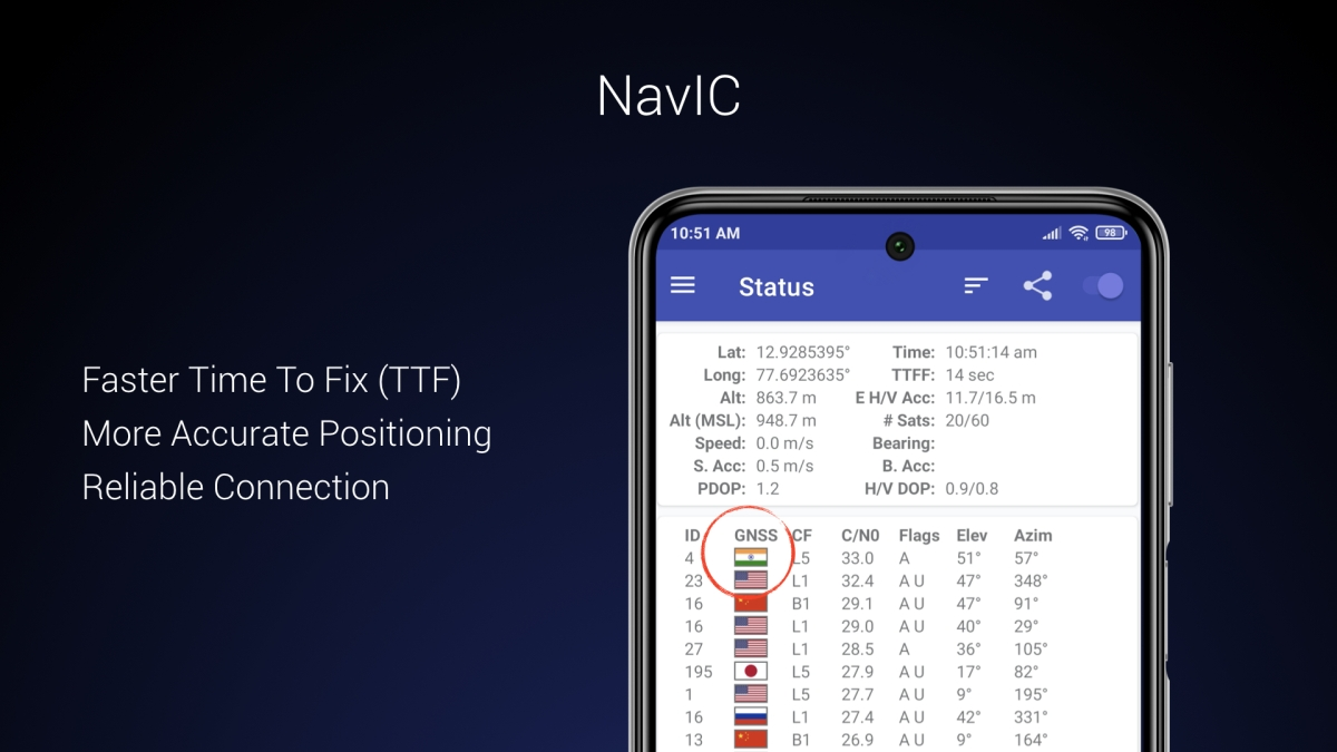 Redmi Note 9 Pro, Note 9 Pro Max with NavIC support launched