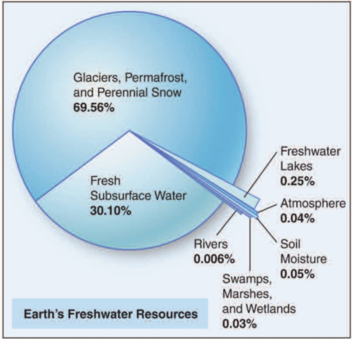"""""""Water demand is expected to increase over the next few decades... natural supplies unlikely to meet demand"""""""