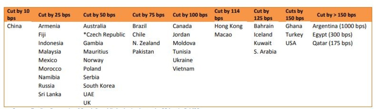 Source: Trading Economics. *Czech Republic had raised rates by 25 bps in Feb'20