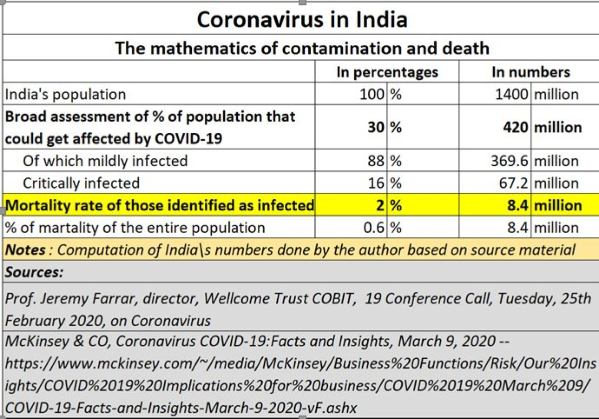 COVID-19 march will soon become a terrifying sprint in India