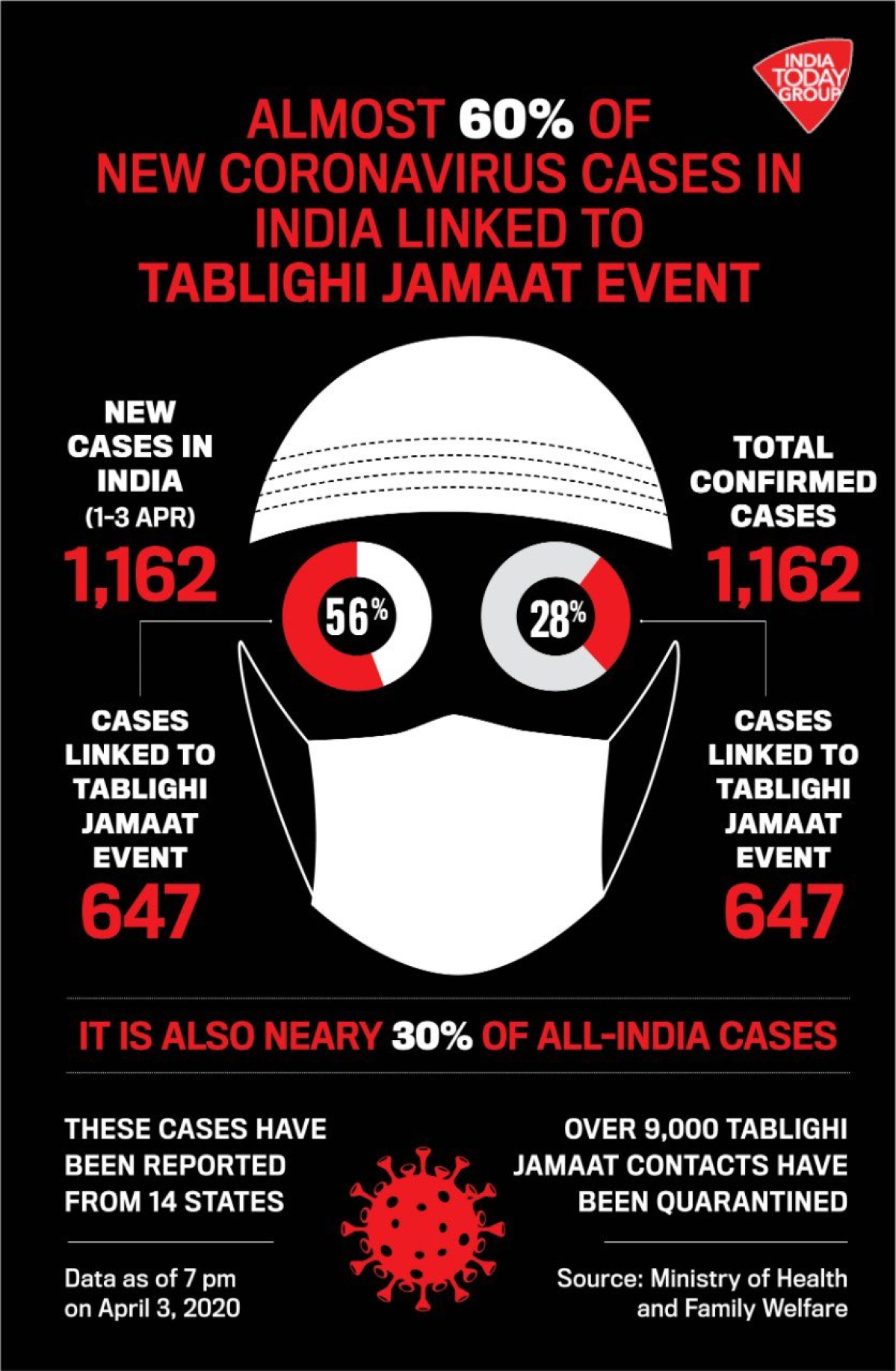 India Today accused of sharing 'Islamophobic' graphic on coronavirus and Tablighi Jamaat event