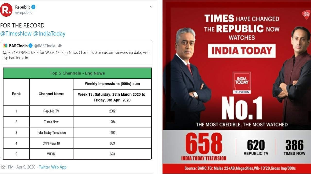 As Republic And India Today Fight Over Barc Ratings Ndtv Gets Trolled