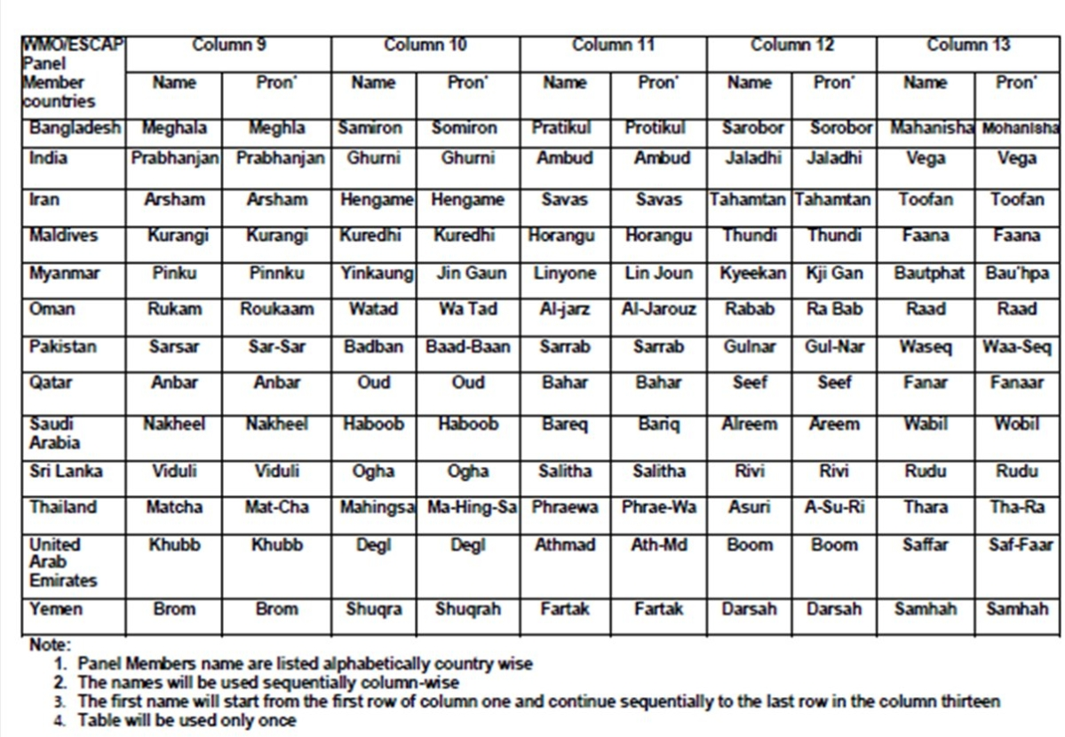 Arnab, Aag, Vyom, Tej: IMD releases full list of names for upcoming cyclones in 13 countries