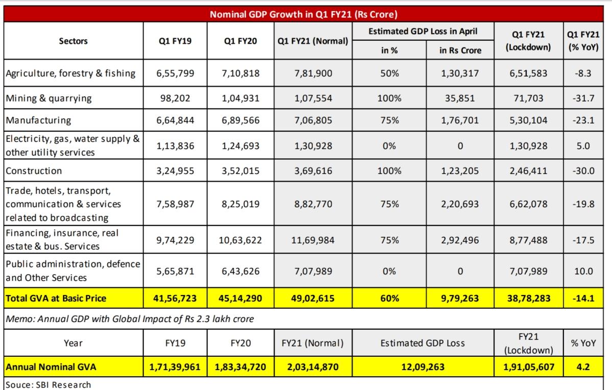 Coronavirus Impact: Rs 9.8 lakh crore loss estimated in April due to lockdown, says SBI Ecowrap