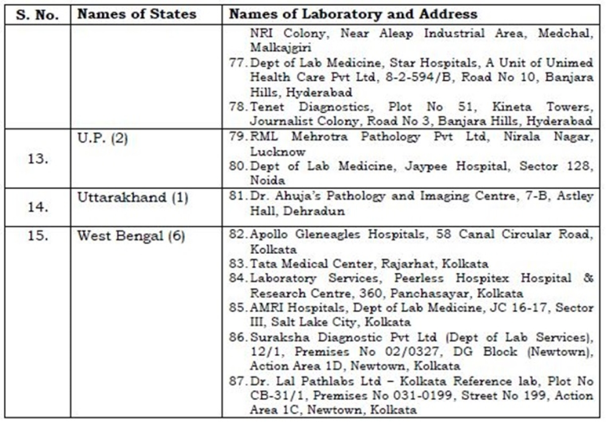 Want to get tested for coronavirus? Here's full list of 87 private laboratories across India