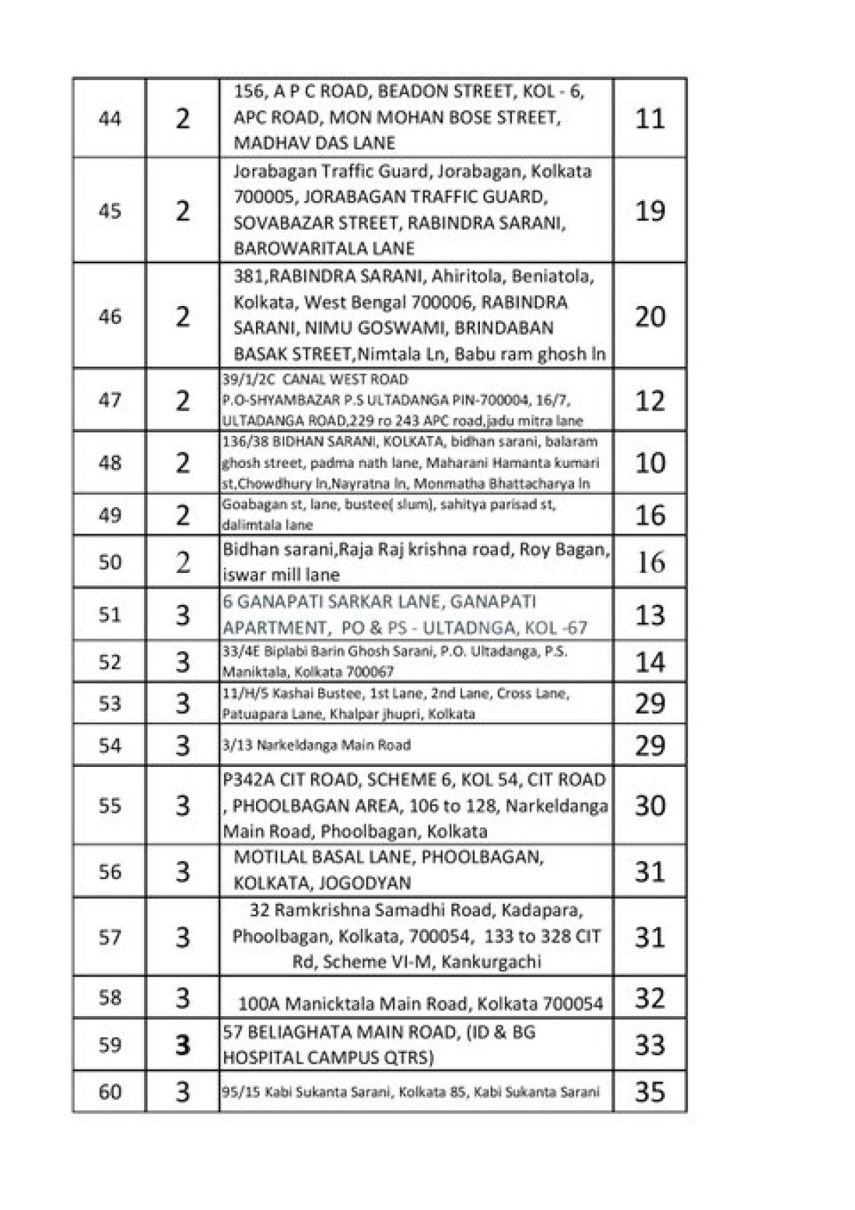 Coronavirus in West Bengal: Full list of containment zones in Kolkata